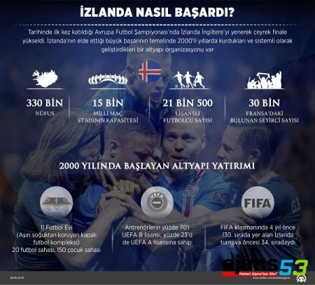 İzlanda Nasıl Başardı ? Rize Kadar Nüfusu Var !